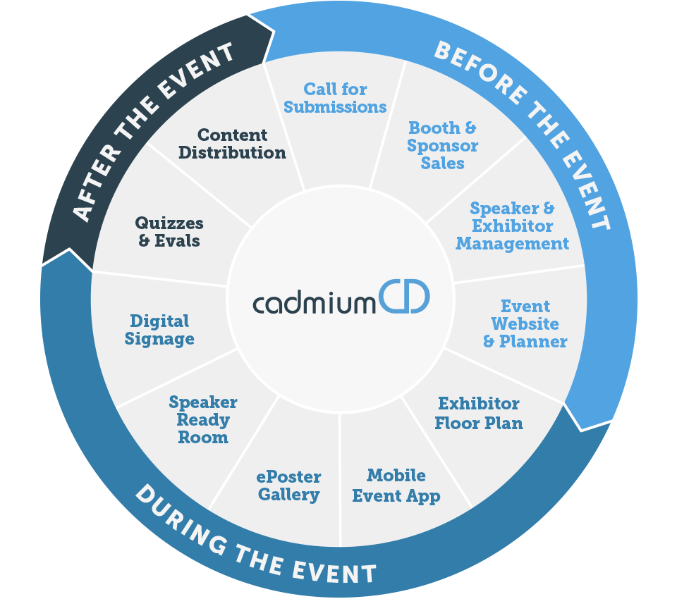 CadmiumCD's Abstract Scorecard integrates with association and event management software, registration tools, and more.